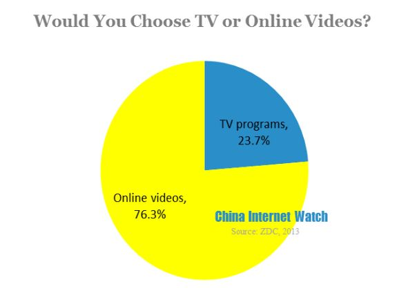 China 75% choose online video