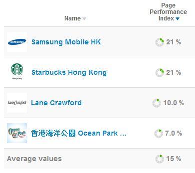 Hong Kong Fav Brands on Facebook Dec 2, 2014