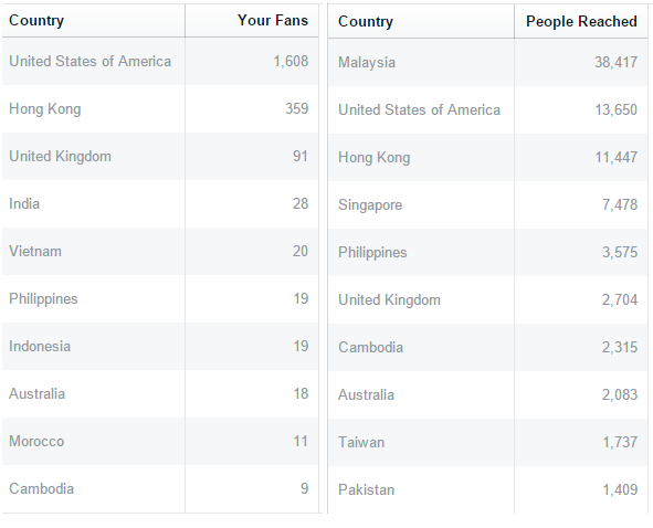 Facebook Demographic of Fans on page and those reached by video post